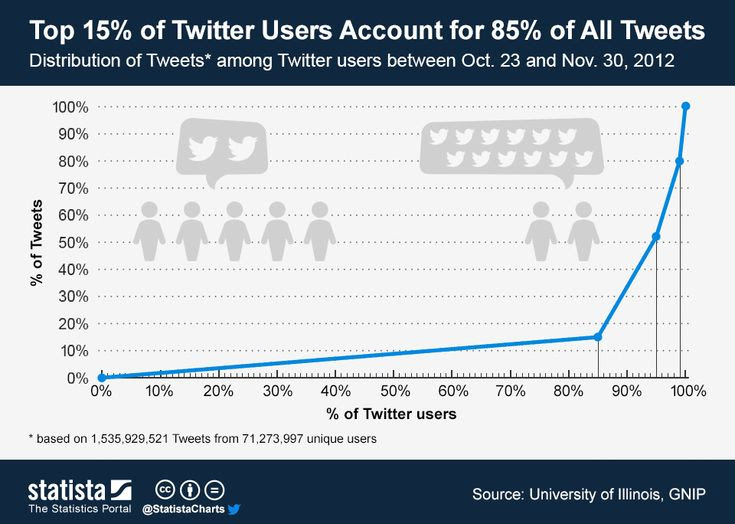 Top 15% of Twitter Users Accou