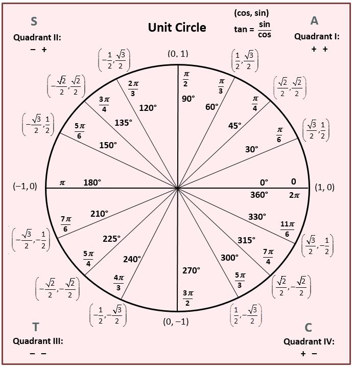 Unit Circle and inverse trig functions   Math/Logic   Pinterest ...