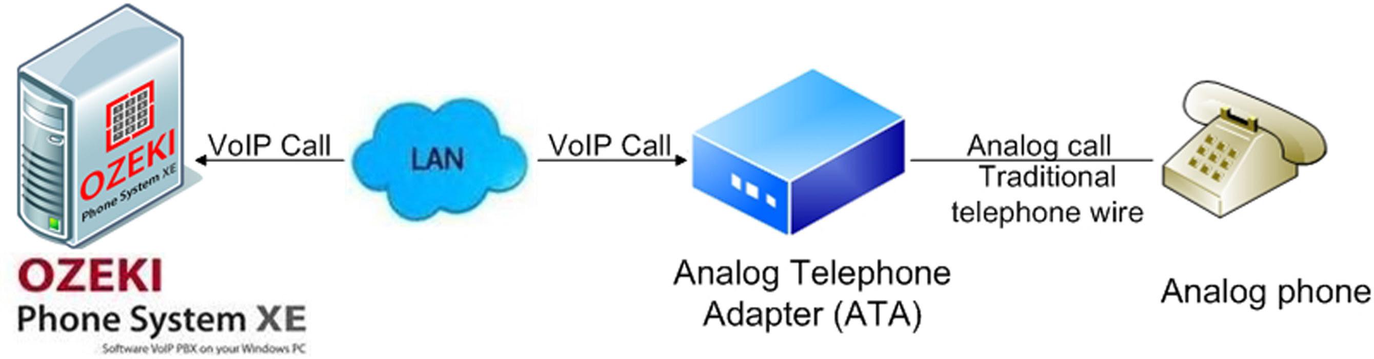 Koneksi Analog Phone ke IPPBX Ozeki Phone