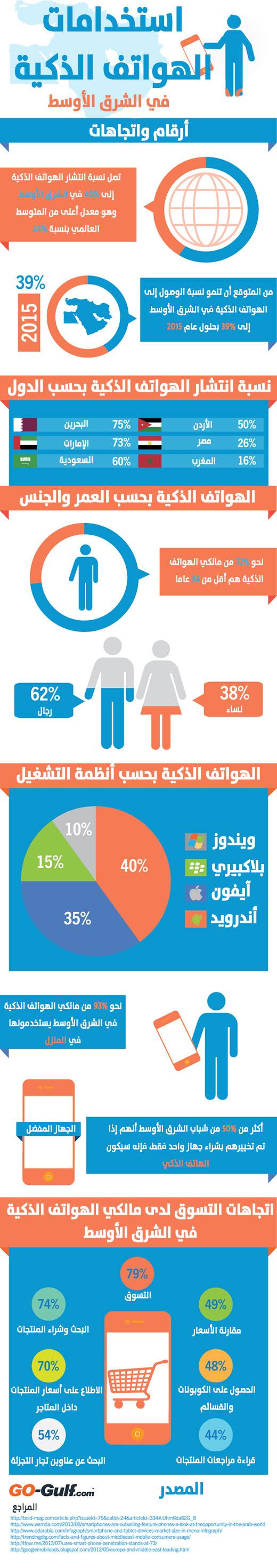 smartphone middle east arabic إنفوجرافيك: استخدام الهواتف الذكية في الشرق الأوسط