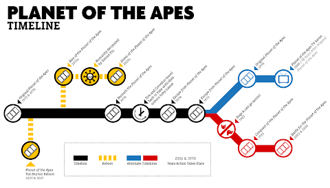 List Of Planet Of The Apes Movies