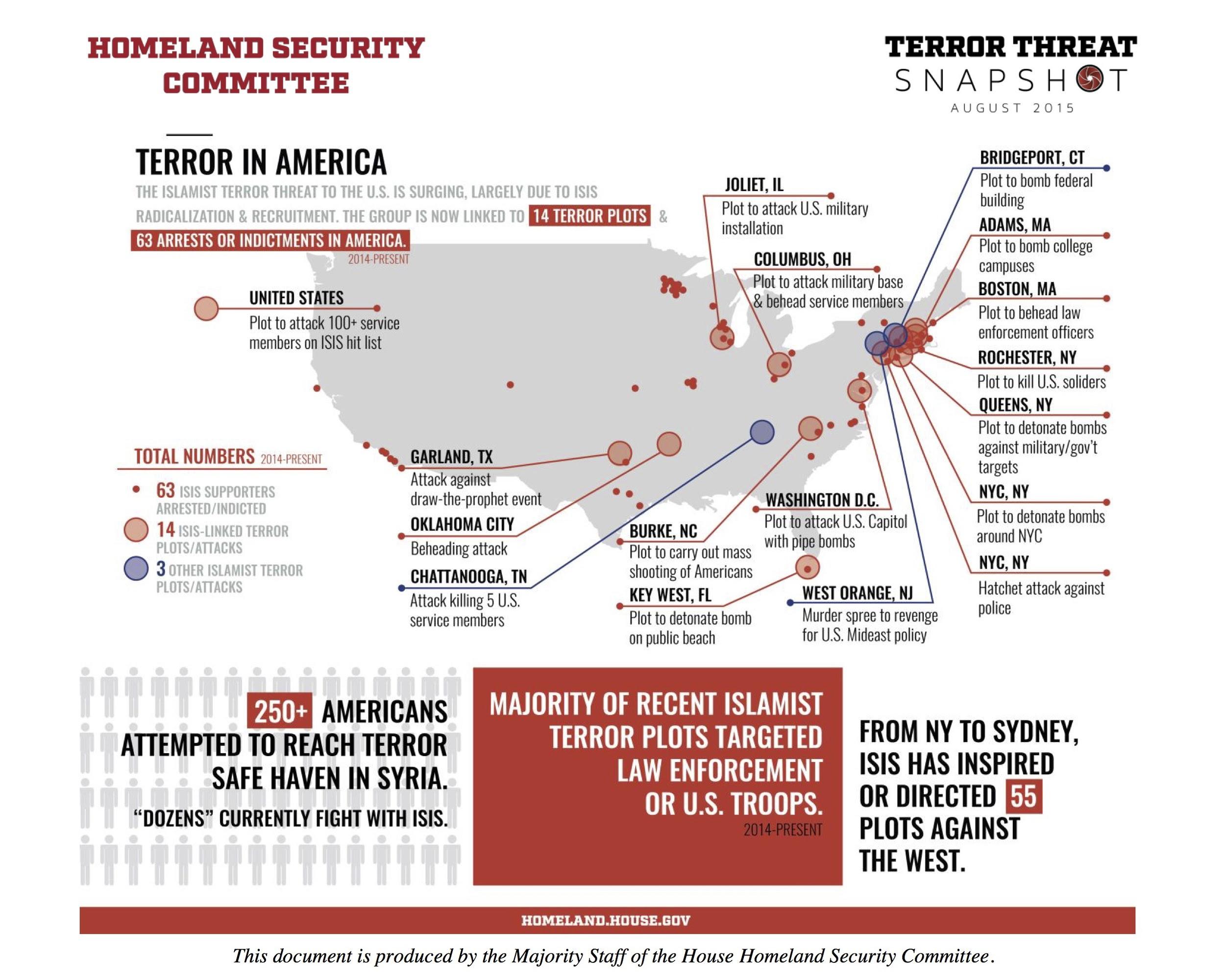 From http://homeland.house.gov/sites/homeland.house.gov/files/documents/August%20Terror%20Snapshot_0.pdf
