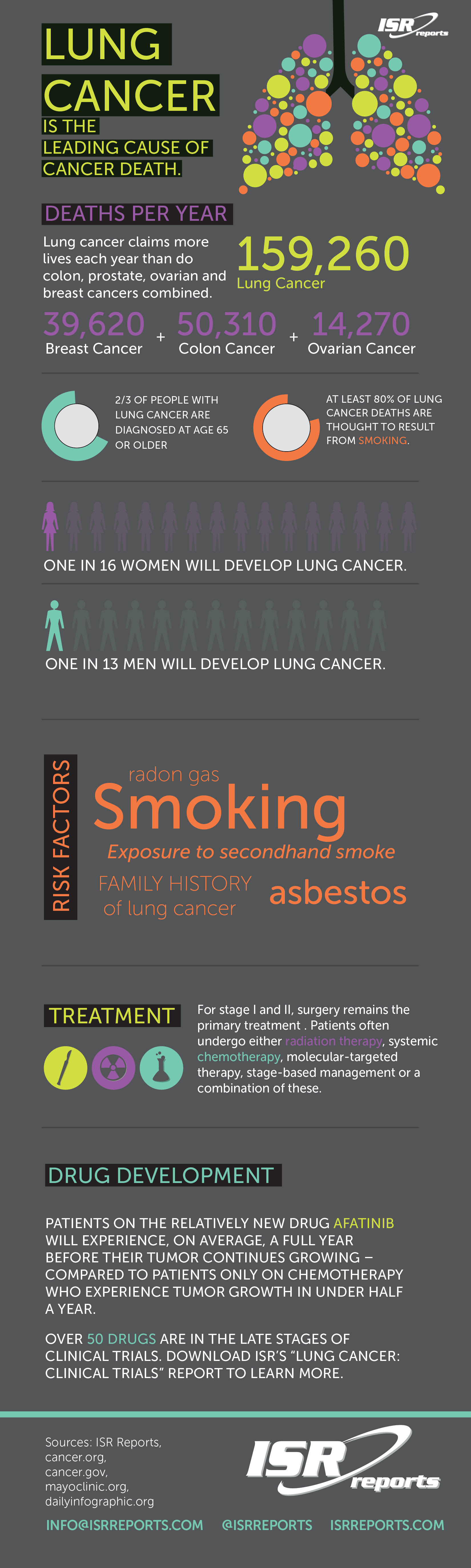 Infographic: Lung Cancer: The Leading Cause of Cancer Death