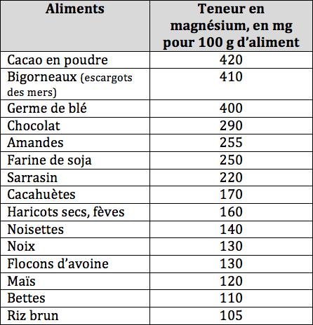 Valeur des aliments en magnesium