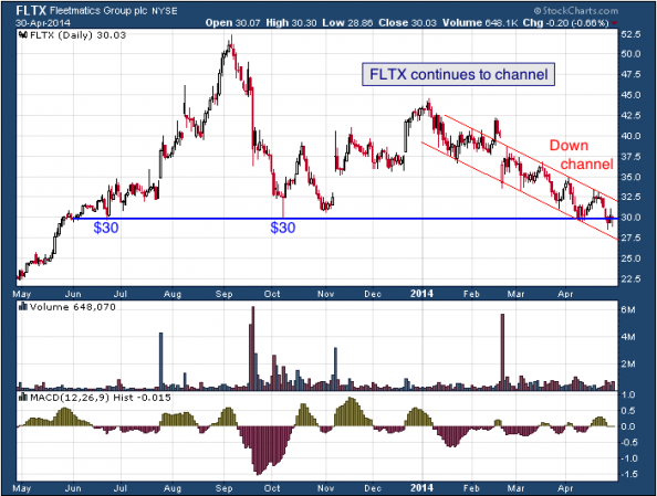1-year chart of FLTX (Fleetmatics Group PLC)