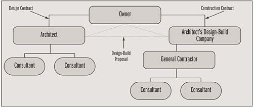 Designer Led Design Build Masonry Design