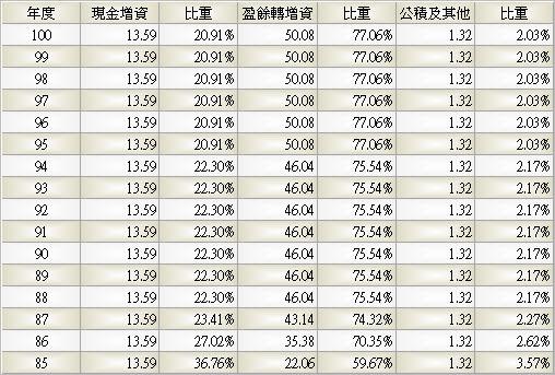2103_台橡_股本形成_994Q