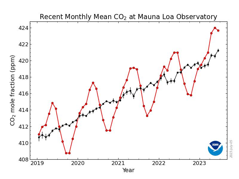 CO2 Trend for Mauna Loa