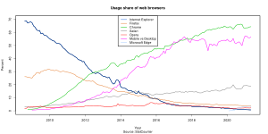Usage share of web browsers according to StatC...