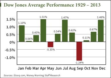 stock market crash chart