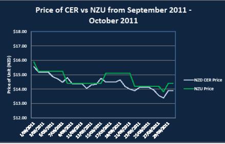 Sept Oct NZU prices