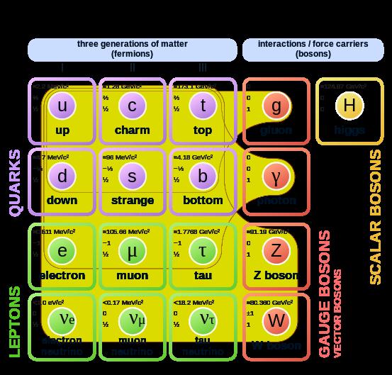 Quark / Kuark, Partikel yang Lebih Kecil dari Atom