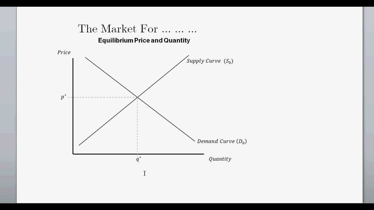 Supply and Demand (and Equilibrium Price & Quanitity ...