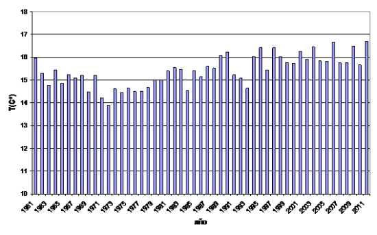 Serie de temperaturas medias (1 de enero a 30 de noviembre)