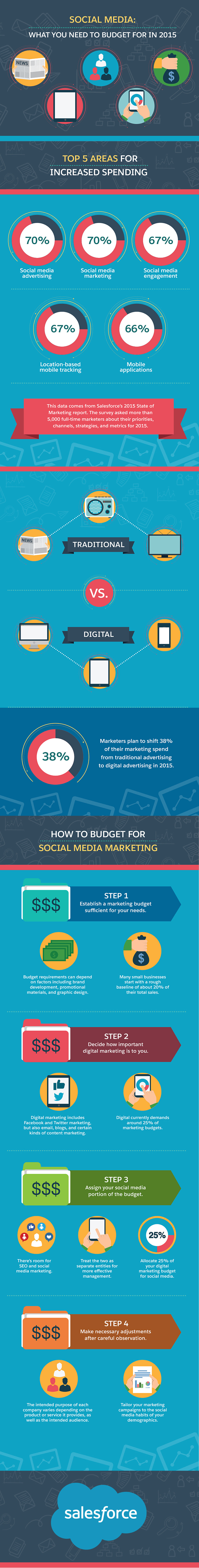 How to budget for #socialmedia marketing - #infographic