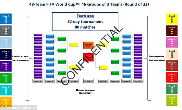 How the World Cup will look from 2026 after FIFA agreed to increase the number of teams