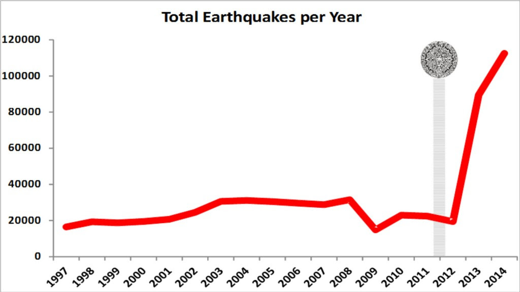 Total Earthquakes per Year