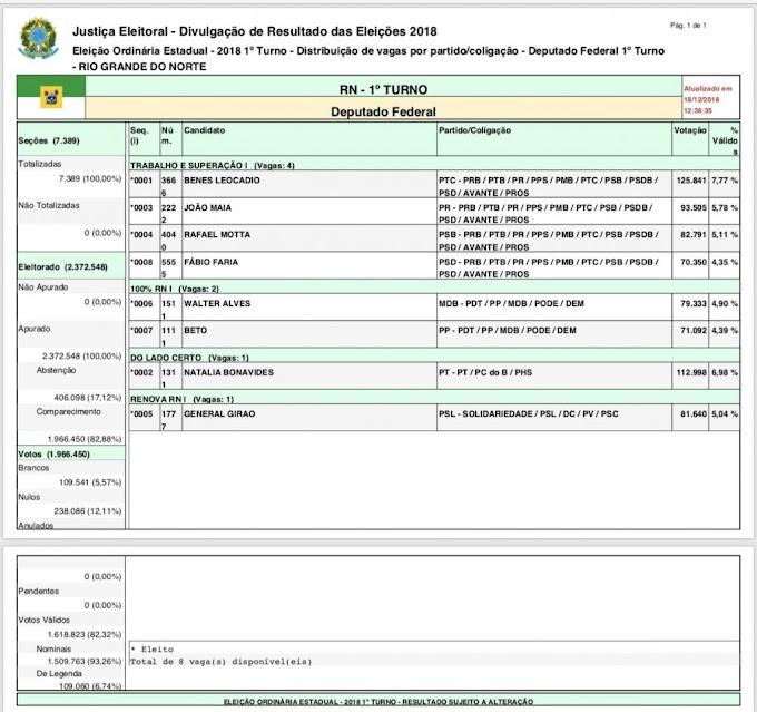 Site do TRE confirma Mineiro na suplência e Beto eleito