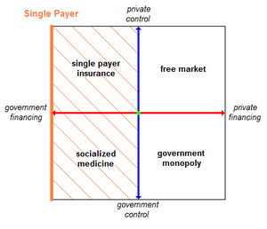 Health care systems and single payer