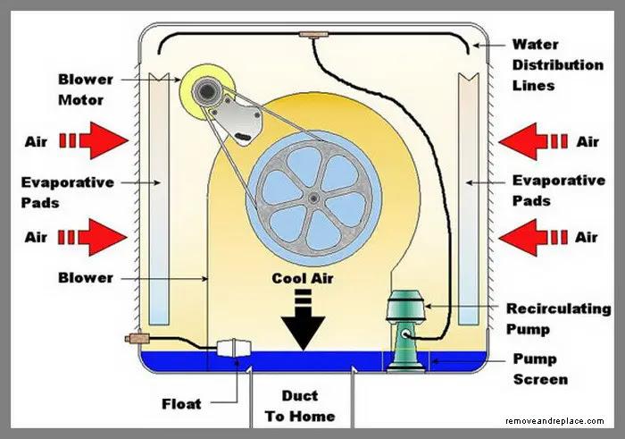 evaporative cooler motor wiring diagram home cooler wiring diagram home wiring diagram  home cooler wiring diagram home