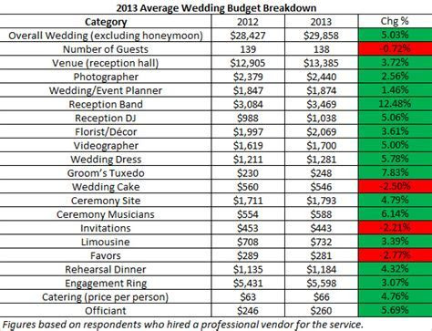 How Much Do Weddings Cost in 2013 2014   A Comparison of