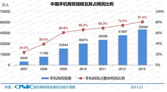 Chinese Internet users in units of 10,000. (China Internet Network Information Center)