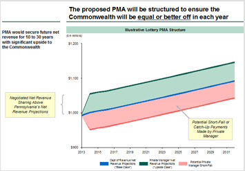 The proposed PMA will be structured to ensure the Commonwealth will be equal or better off in each year