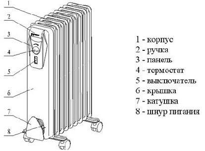 Как выбрать масляный обогреватель для квартиры и дома