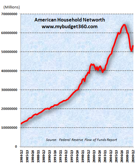 american-net-worth