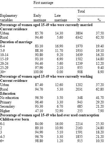 duvasi: empirical research on early marriage