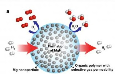 Berkeley Lab scientists create nanocrystal hydrogen storage matrix, could make for H2 batteries