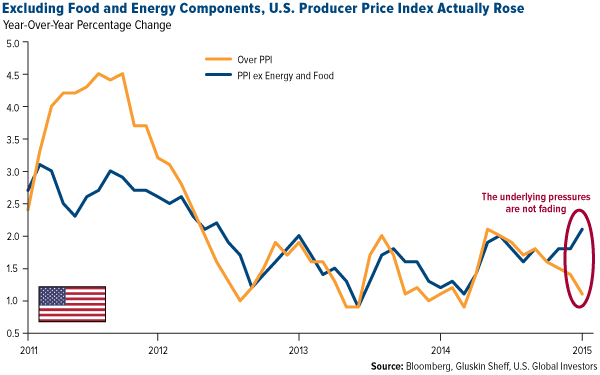 Excluding Food and Energy Components, U.S. Producer Price Index Actually Rose