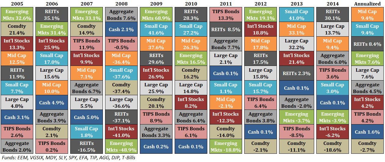 Asset Investment Performance
