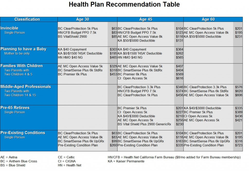 Health Insurance Recommendation Table