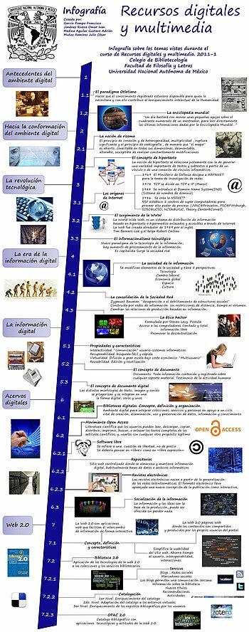 Español: Infografía de Recursos digitales y mu...