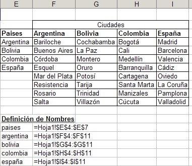 Listas desplegables dependientes en excel con validaci n de datos jld excel en castellano - Calcular valor tasacion piso ...