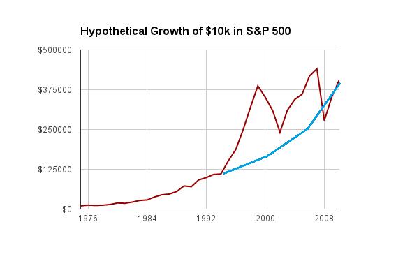 Index Fund S&P Growth 2