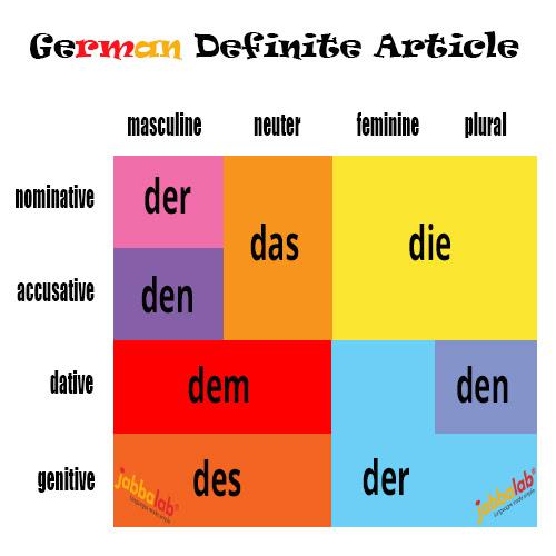 german definite articles der die and das with video