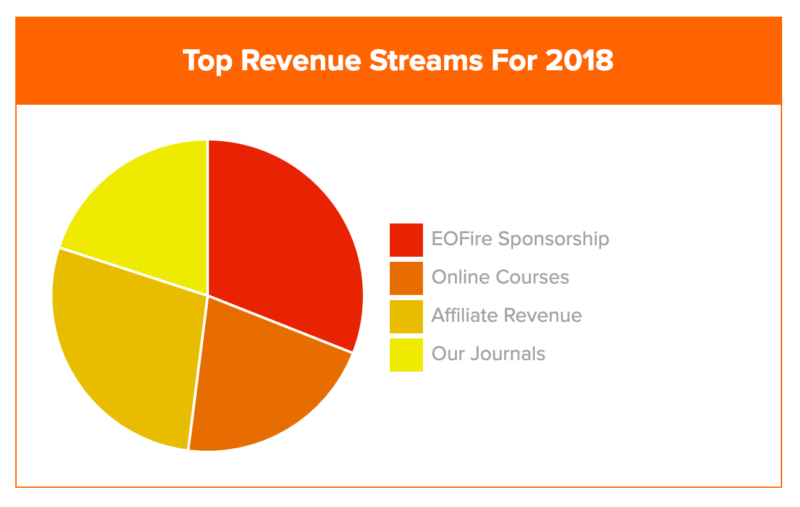 Top Revenue Streams