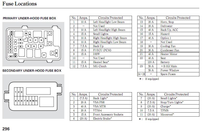 2007 Honda Pilot Fuse Diagram Wiring Diagrams Site Popular A Popular A Geasparquet It