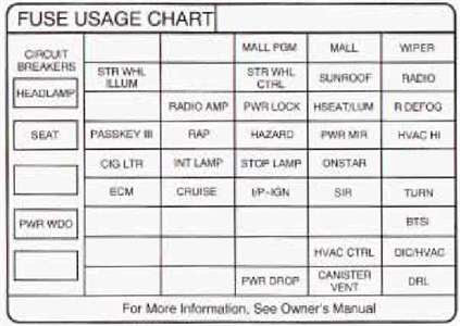 2006 Pontiac Grand Prix Fuse Box Diagram - Wiring Diagram