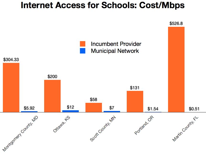 school-mbps-cost-comparison.png