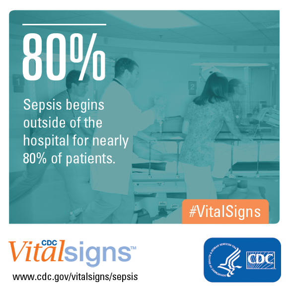 Sepsis begins outside of the hospital for nearly 80% of patients