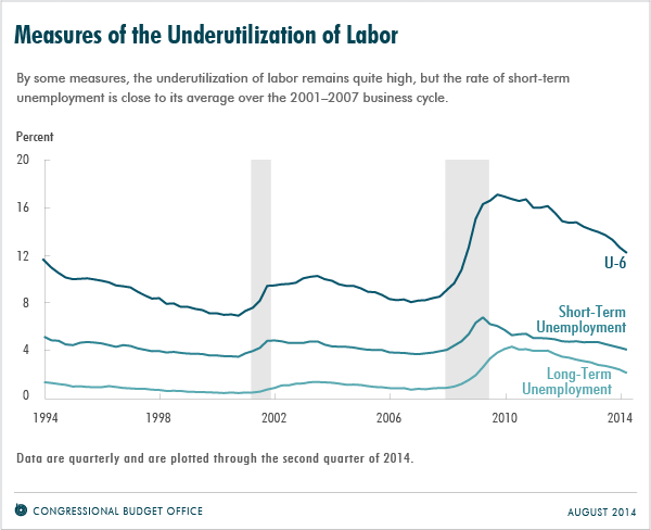 Measures of the Underutilization of Labor