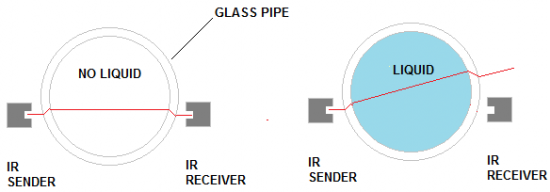 Infrared Detection Technique