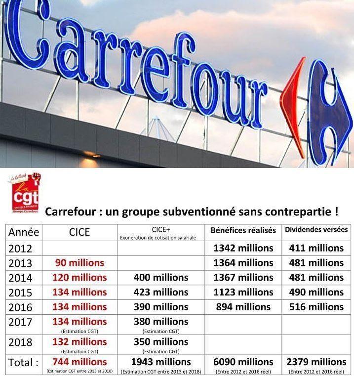 Carrefour: un goupe subventionné par l'Etat sans aucune contrepartie