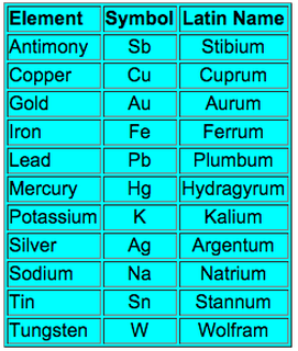 Latin names of all elements in periodic table www periodic table activity lab new copy worksheets urtaz Choice Image