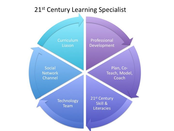 A Day In The Life Of A 21st Century Learning Specialist Silvia