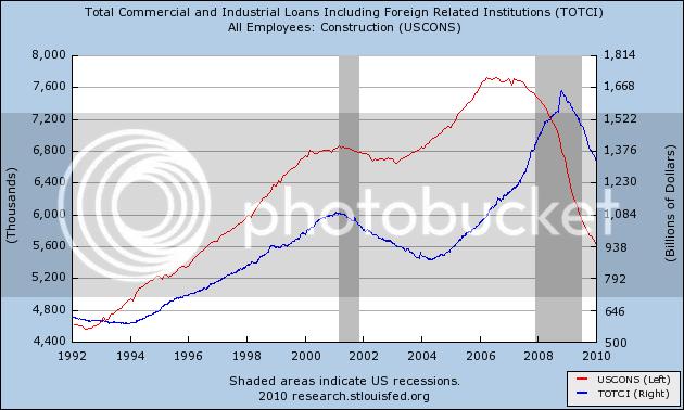 cons vs comm loans