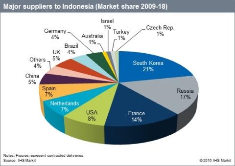 161031_Indonesia_defence_market.jpg